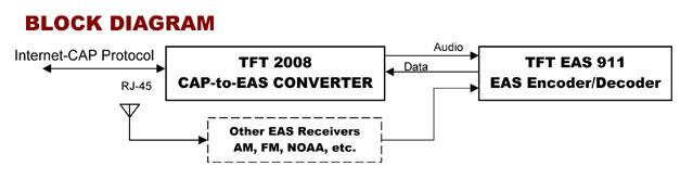 EAS CAP converter diagram