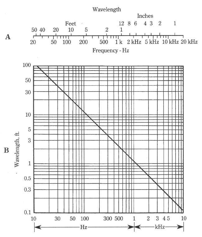 Audio frequency vs. wavelength chart