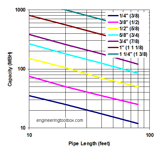 Propane copper pipe sizing diagram