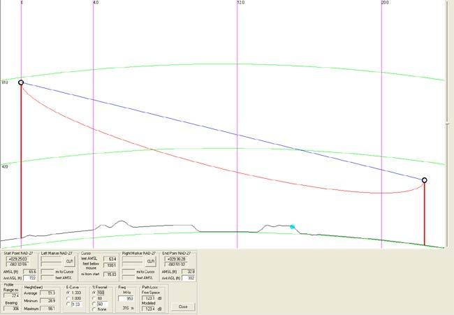950 MHz STL path study