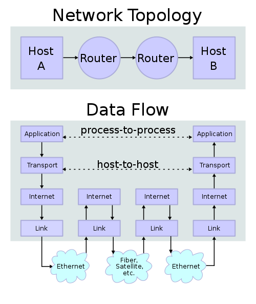 IP protocol stack