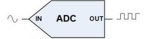 Analog digital converter symbol
