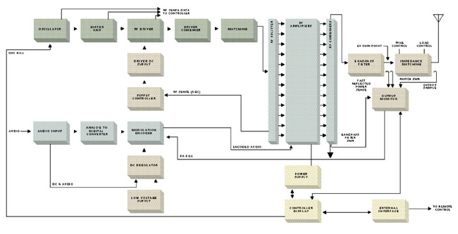 Harris DX series AM transmitter block diagram