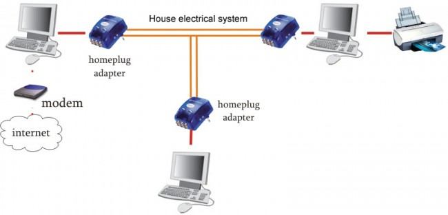 Homeplug computer network