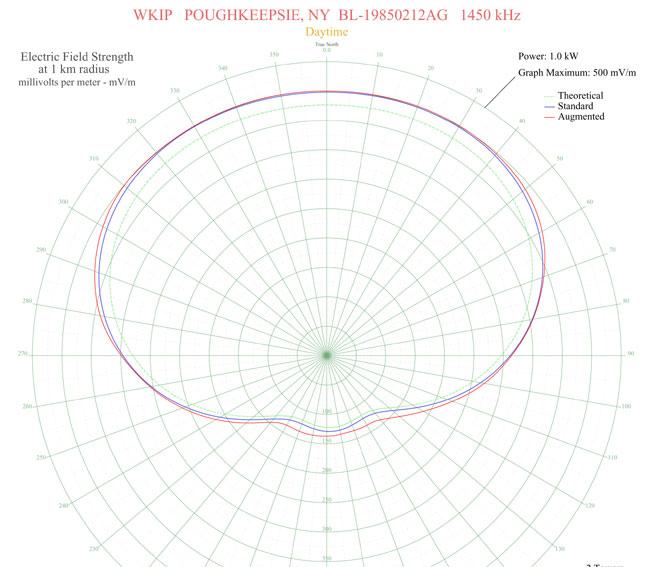 WKIP 1450 Poughkeepsie, NY pattern plot