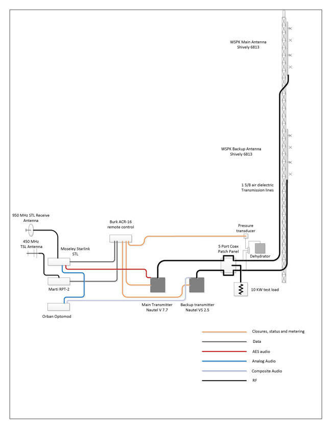 WSPK signal flow diagram