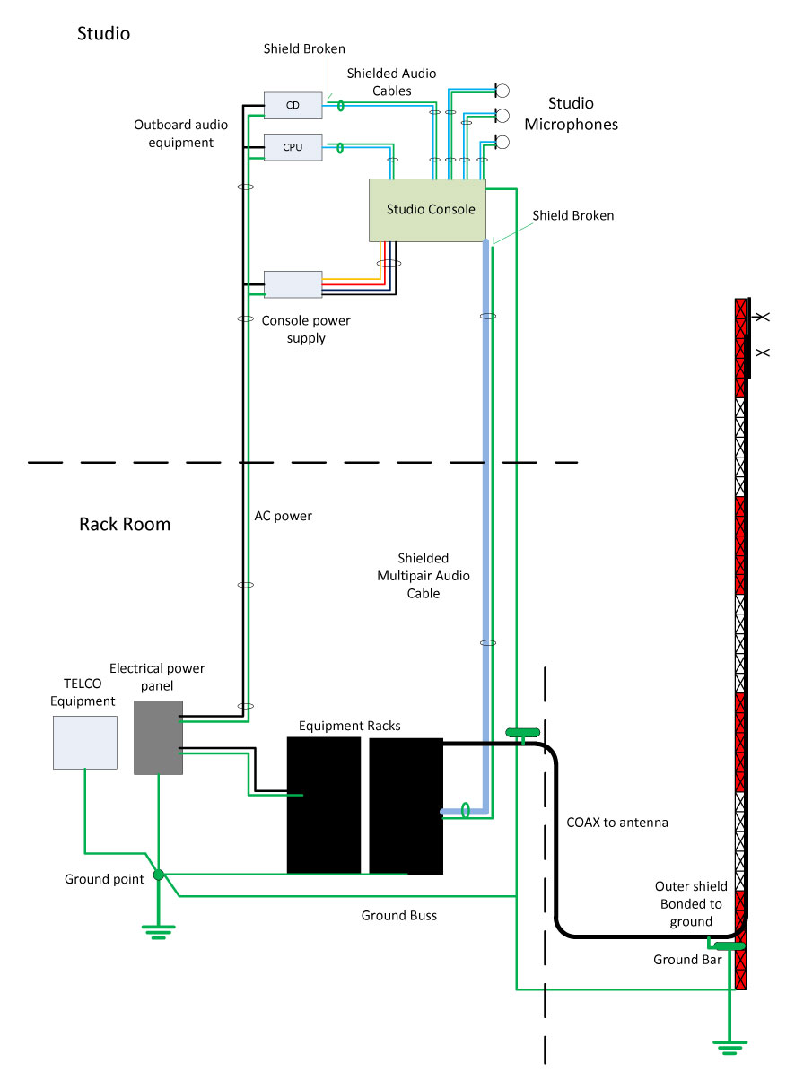 The Ground Loop « Engineering Radio