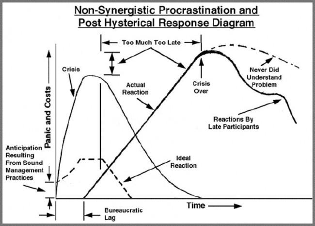 Post Hysterical Response Diagram