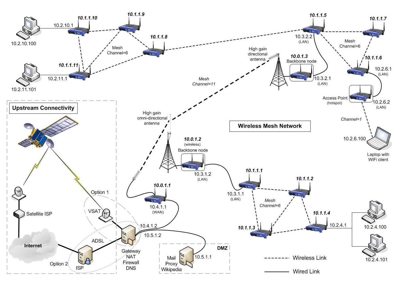 Wireless mesh network example, courtesy of Meraka Institute