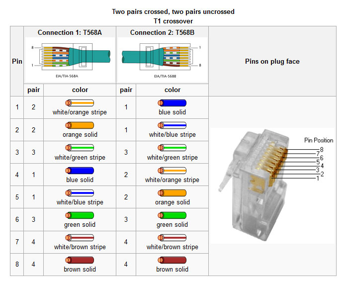 Gigabit Ethernet Wiring Gigabit Free Engine Image For