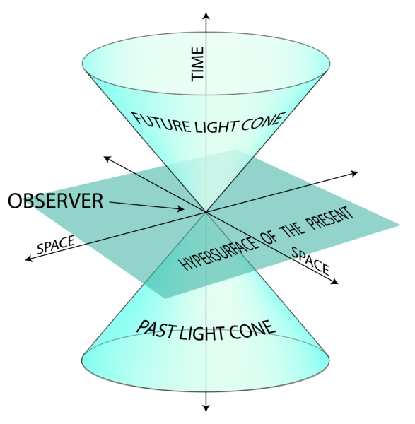 Point in space and time