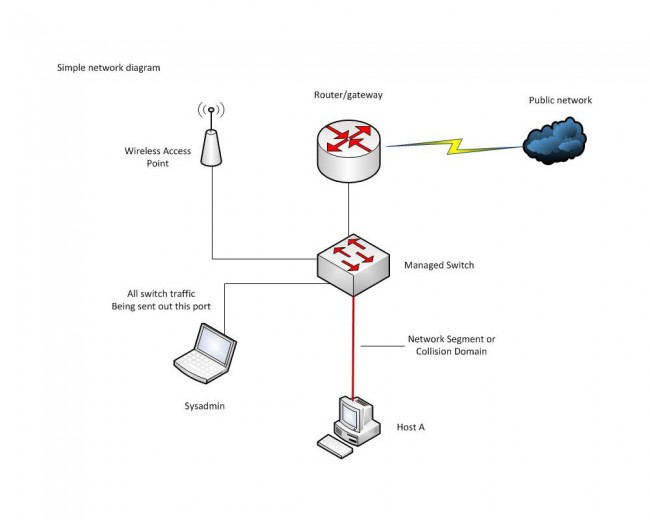 Network diagram with managed switch