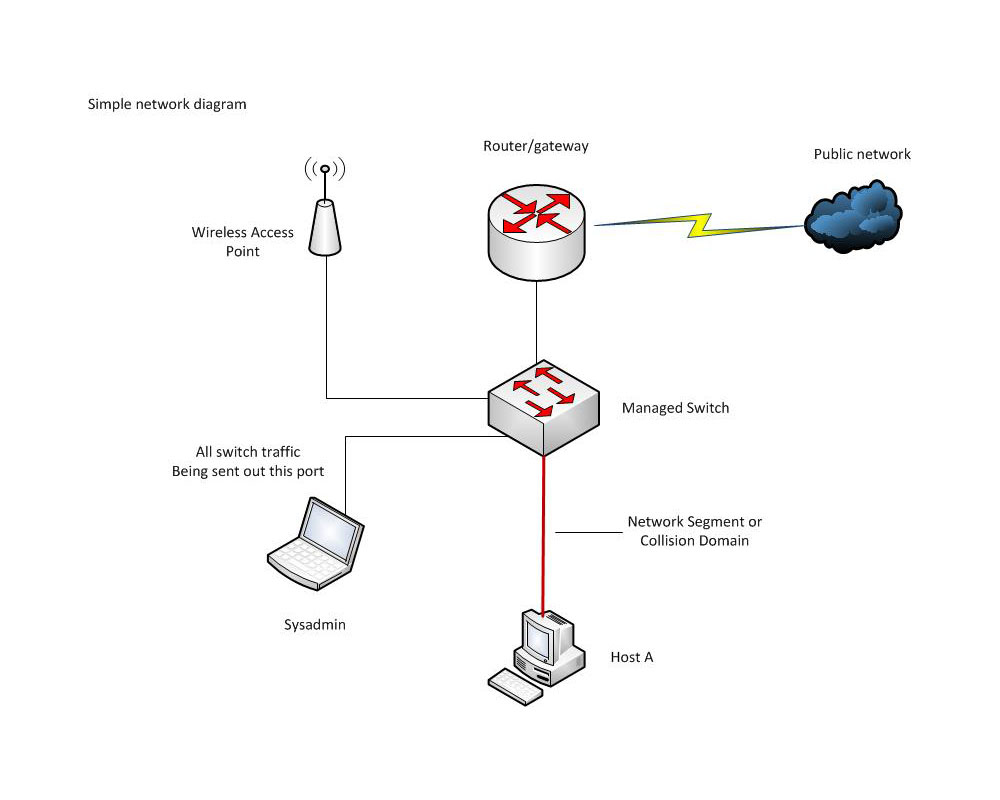 Simple Home Network Diagram Wiring Diagrams Ether Attached Server Free Engine Basic Ethernet