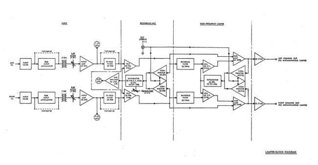 Orban Optomod 8000 audio limiter block diagram