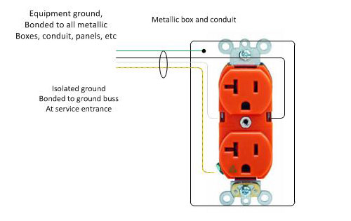 Isolated ground outlet isolated ground wiring diagram isolated ground wire \u2022 free wiring 120 volt outlet diagram at bayanpartner.co