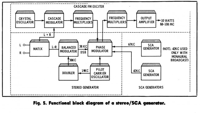 Broadcast Engineering, FM stereo exciter diagram