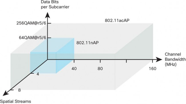 Comparison of 802.11n to 802.11ac