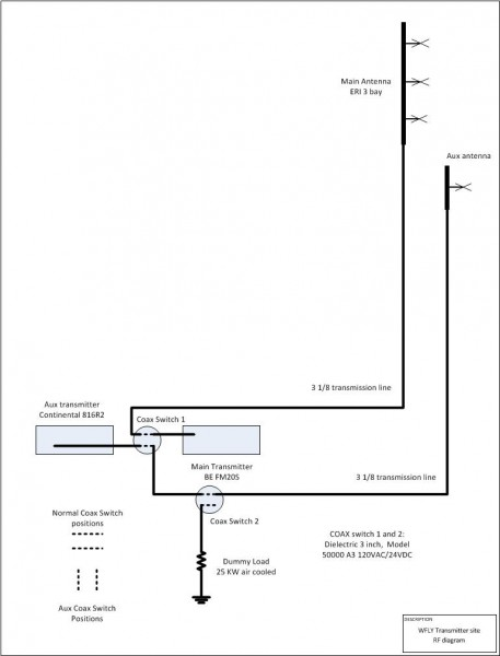 WFLY RF path diagram