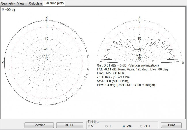 Vertical radiation pattern for J-pole (1/2 wave end fed) antenna
