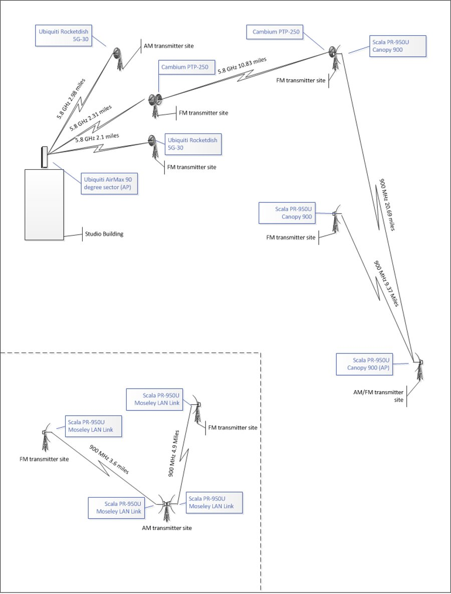 Diagram of LAN extensions to various transmitter sites