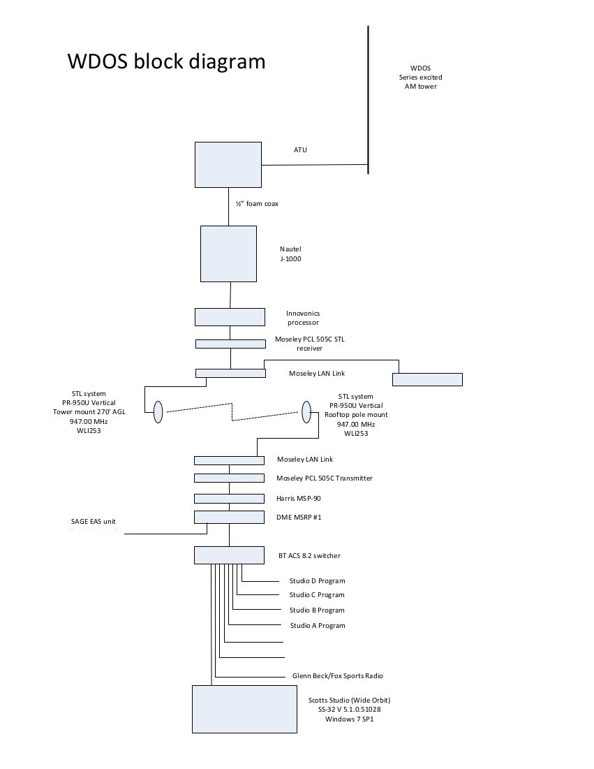 Block diagram for WDOS, Oneonta, NY