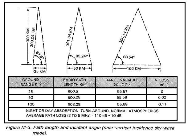 Near Vertical Incident Skywave antenna angle vs. distance