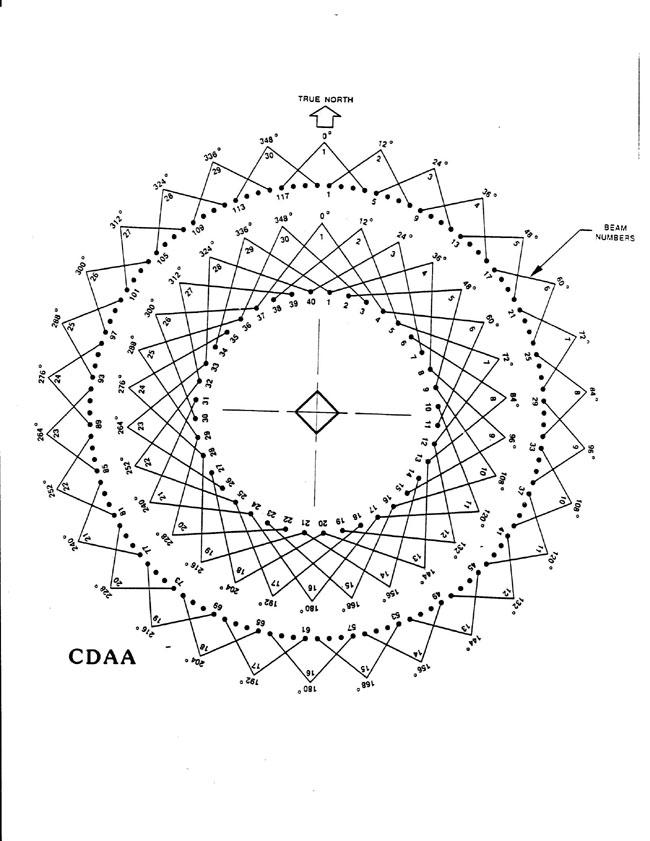 AN/FRD-10 antenna layout