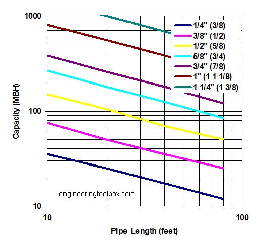 Propane copper pipe sizing diagram