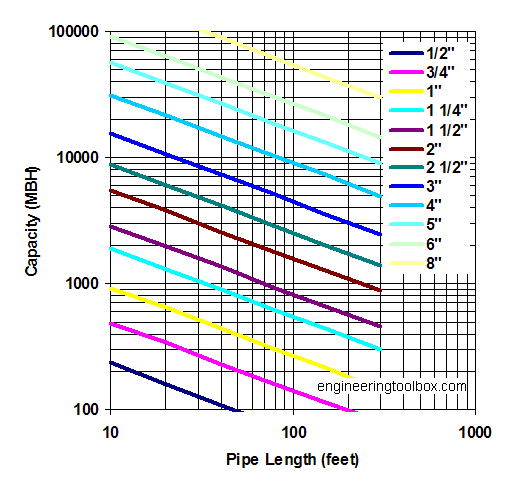 Propane steel pipe sizing diagram