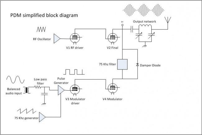 Harris MWx tube type PDM transmitter