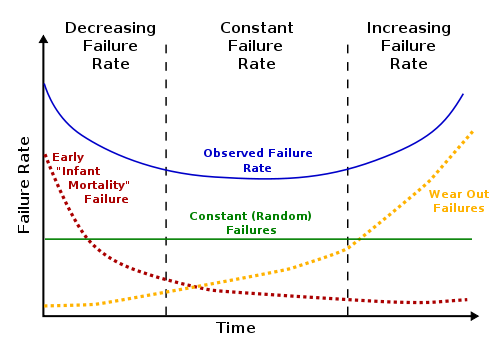 Bathtub design curve