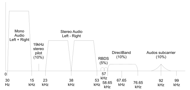 FM baseband signal