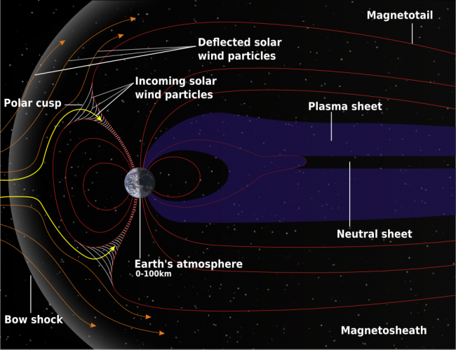 Schematic of Earth's magnetosphere, courtesy NASA
