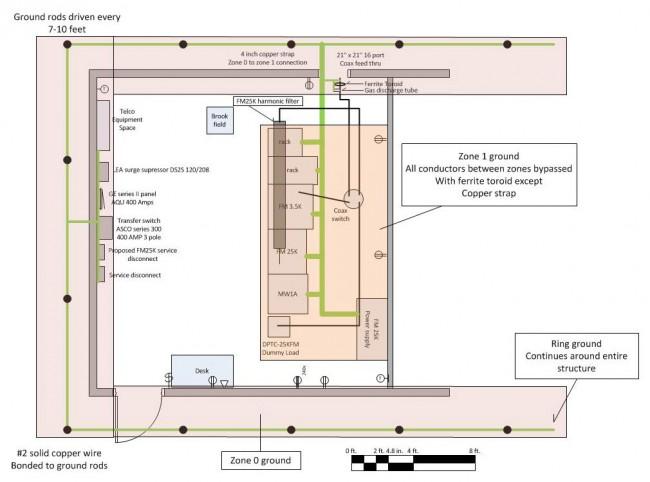 Zone grounding diagram
