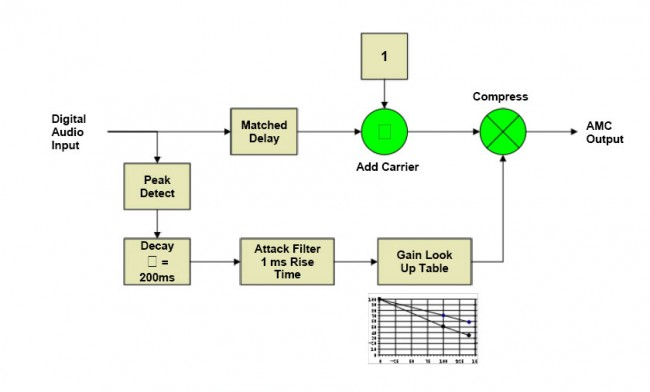 Nautel AMC block diagram, courtesy of Nautel, Ltd