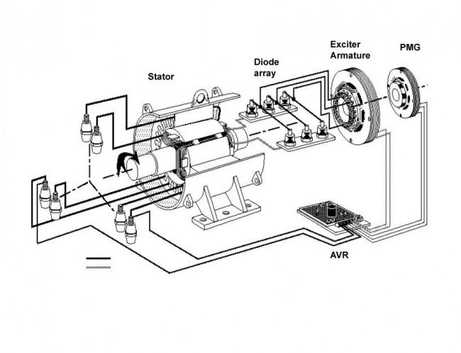 PMG generator diagram