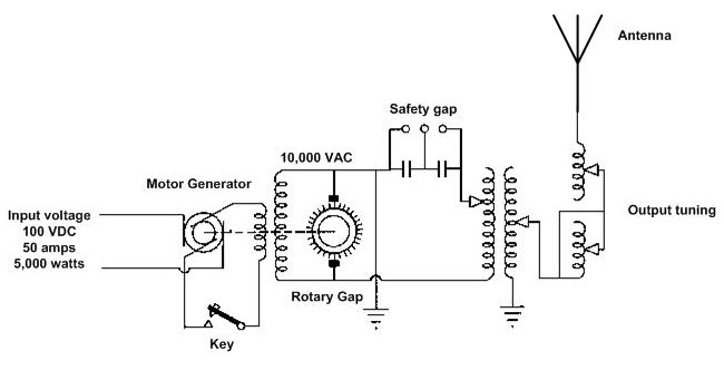 5 KW synchronous rotary spark gap transmitter