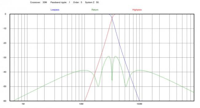 HF VHF receiver diplexer