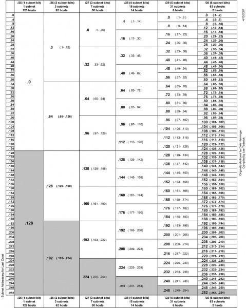 IPv4 subnet chart
