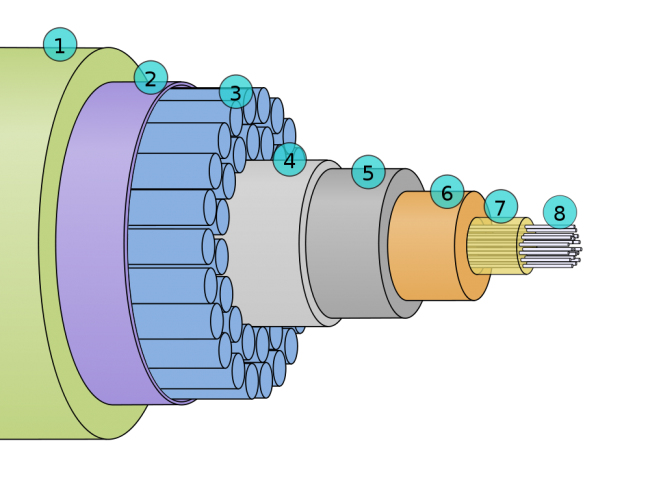 Submarine Fiber Optic Cable cross section