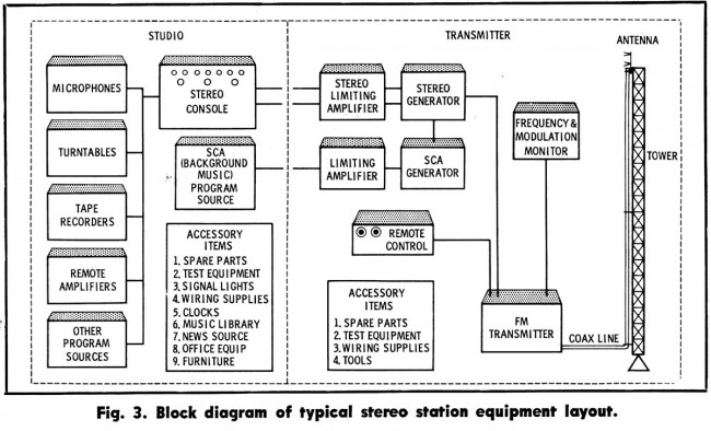 Broadcast Engineering, Typical Stereo diagram