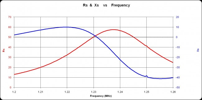 WFAS 1230 KHZ, ATU output resistance and reactance