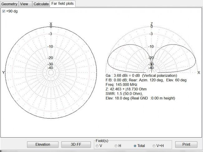 1/4 wave ground plane vertical radiation pattern