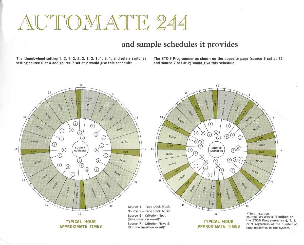 Gates Automate 244 events thumb wheel